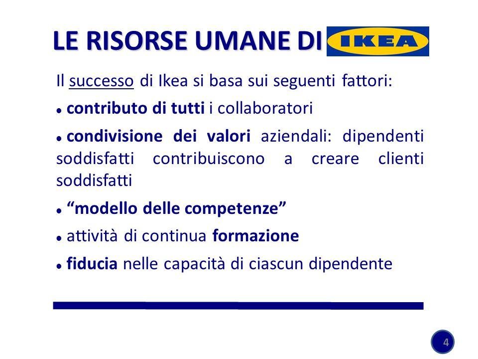 4 Il successo di Ikea si basa sui seguenti fattori: contributo di tutti i collaboratori condivisione dei valori aziendali: dipendenti soddisfatti contribuiscono a creare clienti soddisfatti modello delle competenze attività di continua formazione fiducia nelle capacità di ciascun dipendente LE RISORSE UMANE DI IKEA