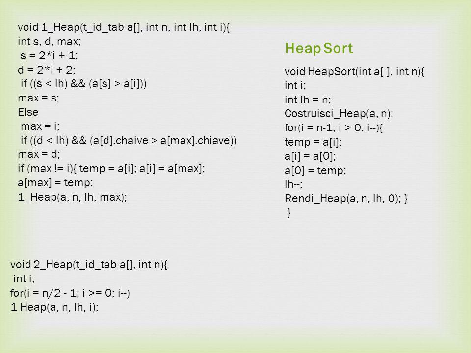 Heap Sort void HeapSort(int a[ ], int n){ int i; int lh = n; Costruisci_Heap(a, n); for(i = n-1; i > 0; i--){ temp = a[i]; a[i] = a[0]; a[0] = temp; l