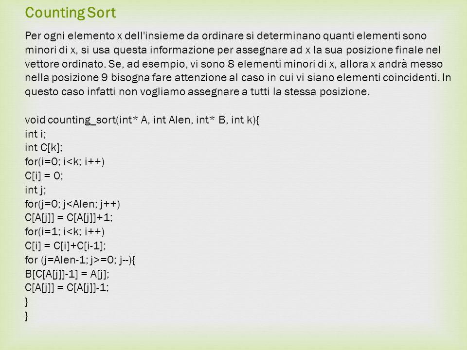 Counting Sort Per ogni elemento x dell insieme da ordinare si determinano quanti elementi sono minori di x, si usa questa informazione per assegnare ad x la sua posizione finale nel vettore ordinato.