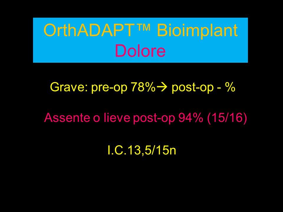 OrthADAPT™ Bioimplant Dolore Grave: pre-op 78%  post-op - % I.C.13,5/15n Assente o lieve post-op 94% (15/16)