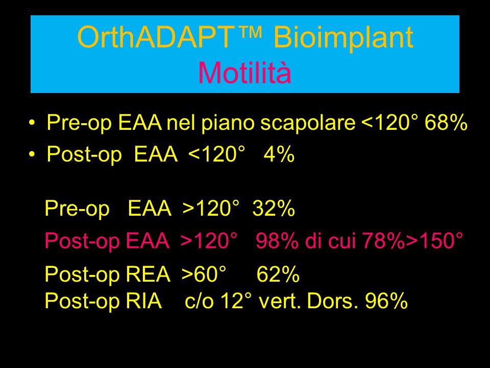OrthADAPT™ Bioimplant Motilità Pre-op EAA nel piano scapolare <120° 68% Post-op EAA <120° 4% Post-op EAA >120° 98% di cui 78%>150° Pre-op EAA >120° 32