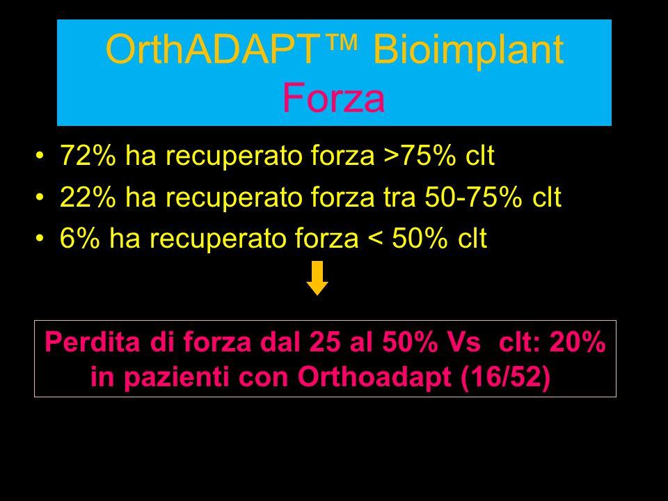 OrthADAPT™ Bioimplant Forza 72% ha recuperato forza >75% clt 22% ha recuperato forza tra 50-75% clt 6% ha recuperato forza < 50% clt Perdita di forza