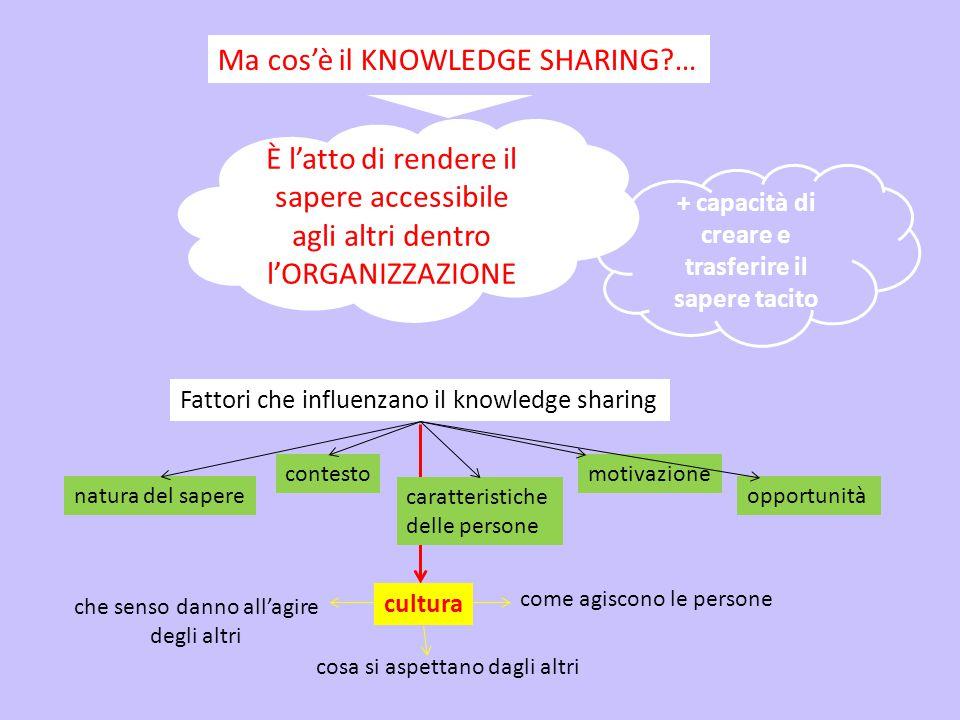 Ma cos'è il KNOWLEDGE SHARING?… Fattori che influenzano il knowledge sharing natura del sapere contesto È l'atto di rendere il sapere accessibile agli