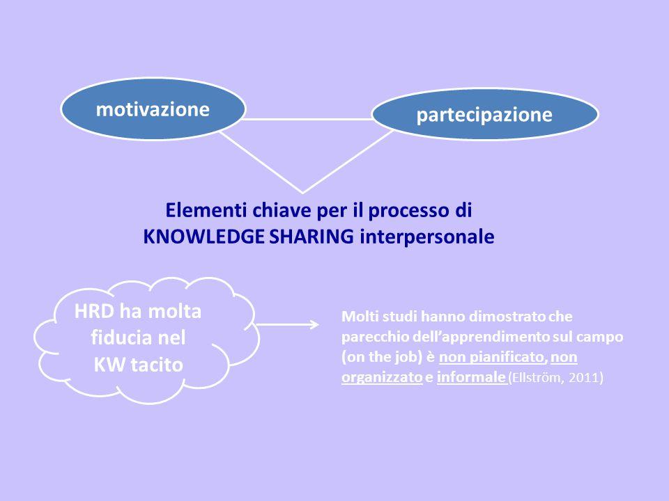 Elementi chiave per il processo di KNOWLEDGE SHARING interpersonale partecipazione motivazione HRD ha molta fiducia nel KW tacito Molti studi hanno di