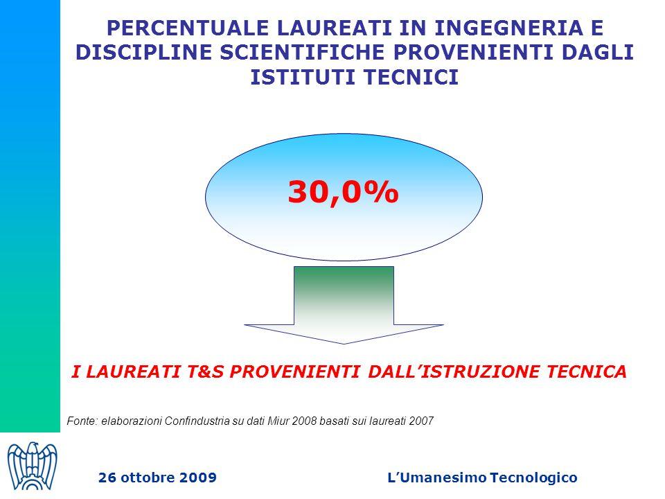 PERCENTUALE LAUREATI IN INGEGNERIA E DISCIPLINE SCIENTIFICHE PROVENIENTI DAGLI ISTITUTI TECNICI Fonte: elaborazioni Confindustria su dati Miur 2008 basati sui laureati 2007 30,0% I LAUREATI T&S PROVENIENTI DALL'ISTRUZIONE TECNICA 26 ottobre 2009 L'Umanesimo Tecnologico
