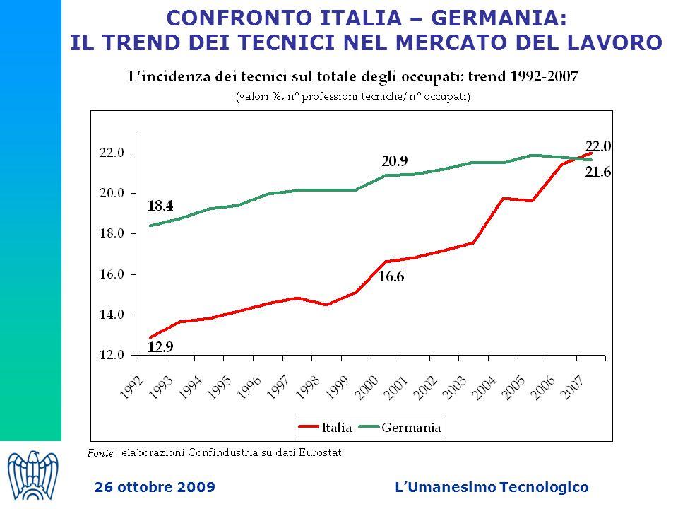 CONFRONTO ITALIA – GERMANIA: IL TREND DEI TECNICI NEL MERCATO DEL LAVORO 26 ottobre 2009 L'Umanesimo Tecnologico