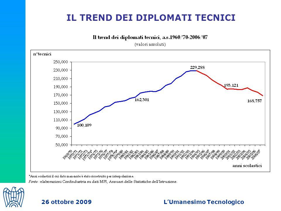 IL TREND DEI DIPLOMATI TECNICI 26 ottobre 2009 L'Umanesimo Tecnologico