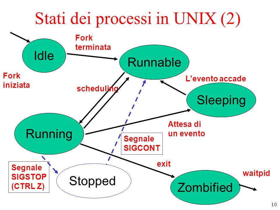 10 Stati dei processi in UNIX (2) Idle Sleeping Zombified Runnable Running Fork iniziata waitpid Stopped Fork terminata scheduling Attesa di un evento L'evento accade exit Segnale SIGSTOP (CTRL Z) Segnale SIGCONT