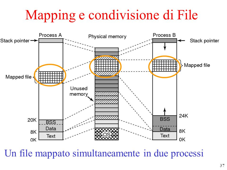 37 Mapping e condivisione di File Two processes can share a mapped file.