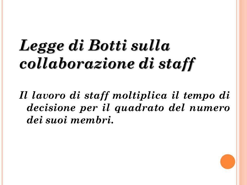 Legge di Botti sulla collaborazione di staff Il lavoro di staff moltiplica il tempo di decisione per il quadrato del numero dei suoi membri.