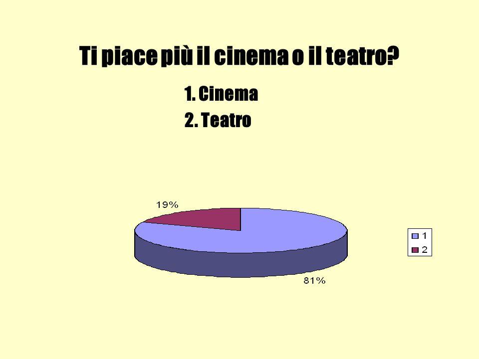 Ti piace più il cinema o il teatro 1. Cinema 2. Teatro