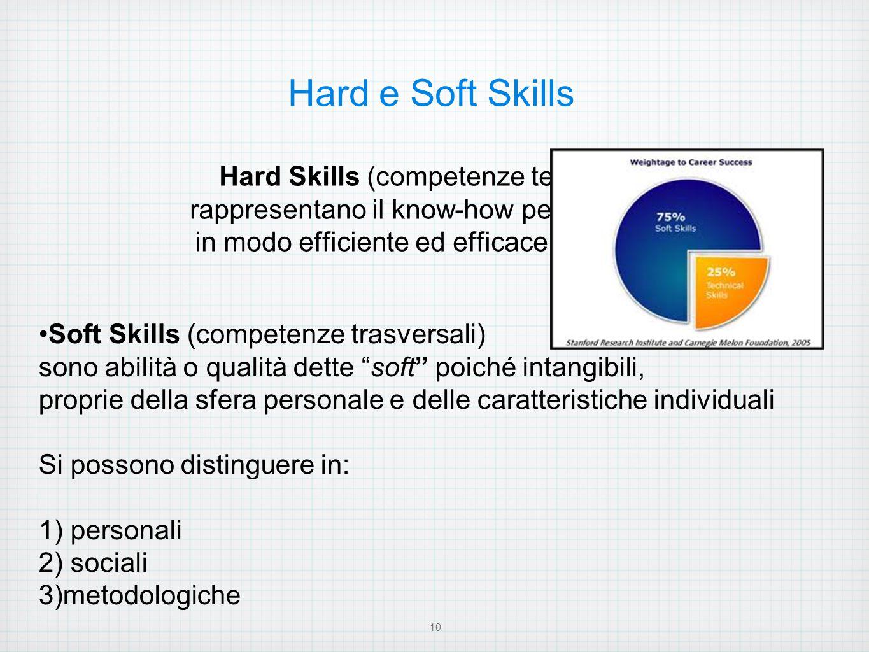 """Soft Skills (competenze trasversali) sono abilità o qualità dette """"soft"""" poiché intangibili, proprie della sfera personale e delle caratteristiche ind"""