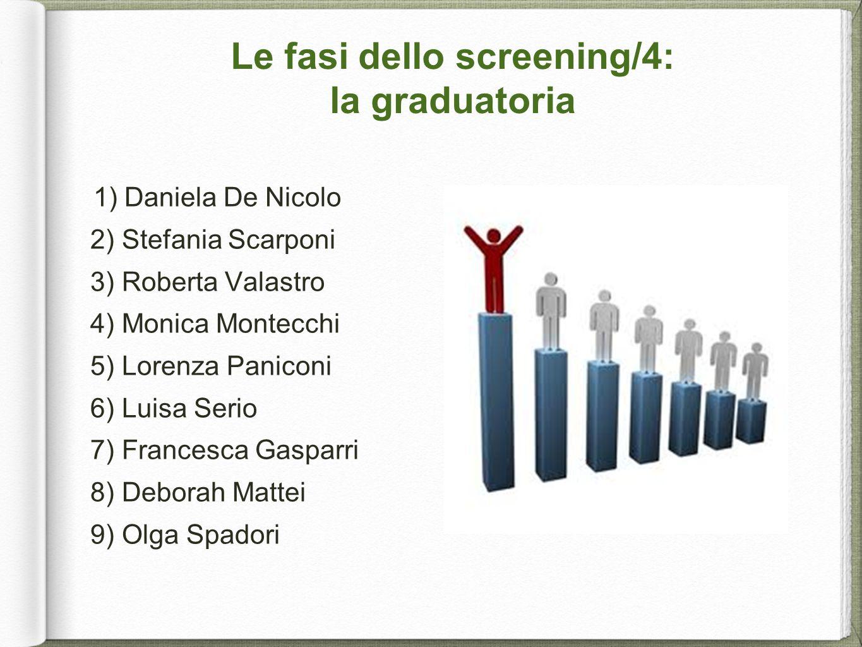 Le fasi dello screening/4: la graduatoria 1) Daniela De Nicolo 2) Stefania Scarponi 3) Roberta Valastro 4) Monica Montecchi 5) Lorenza Paniconi 6) Lui