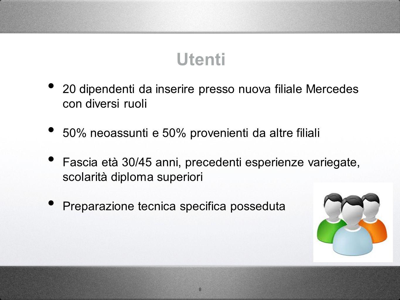 8 Utenti 20 dipendenti da inserire presso nuova filiale Mercedes con diversi ruoli 50% neoassunti e 50% provenienti da altre filiali Fascia età 30/45