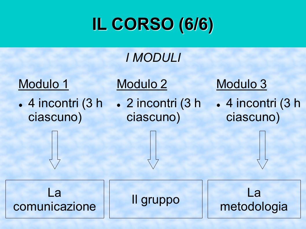 IL CORSO (6/6) Modulo 1 4 incontri (3 h ciascuno) Modulo 2 2 incontri (3 h ciascuno) Modulo 3 4 incontri (3 h ciascuno) I MODULI La comunicazione Il gruppo La metodologia