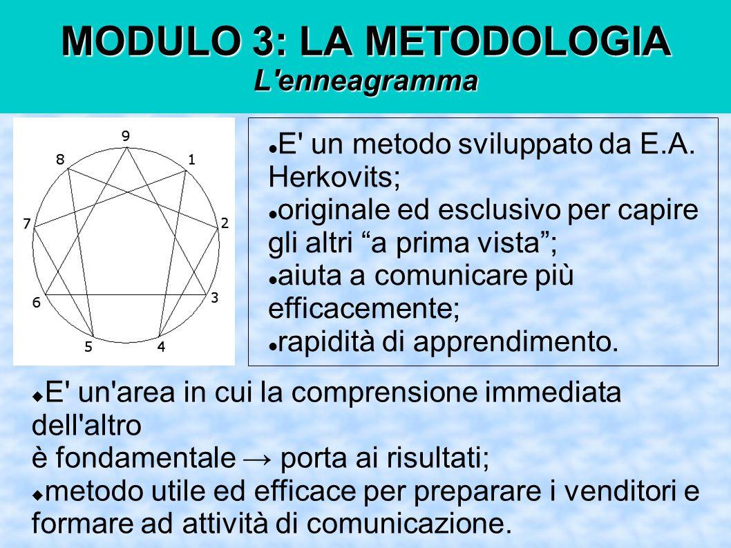 MODULO 3: LA METODOLOGIA L enneagramma E un metodo sviluppato da E.A.