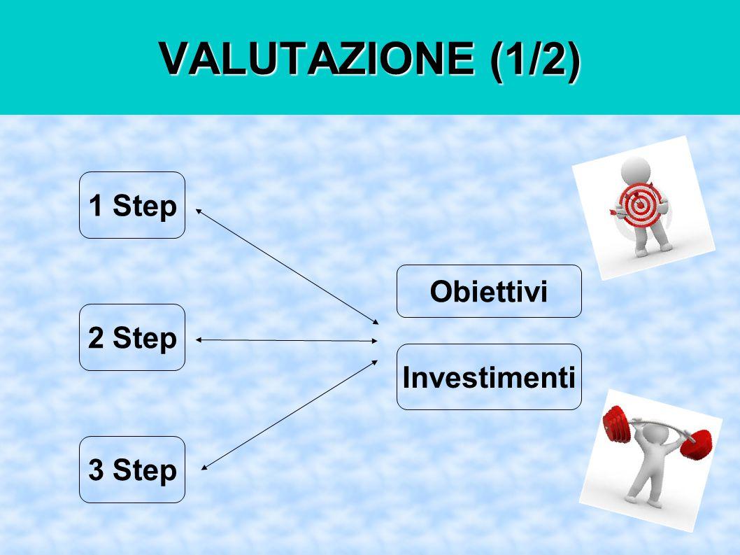 VALUTAZIONE (1/2) 1 Step 2 Step 3 Step Obiettivi Investimenti