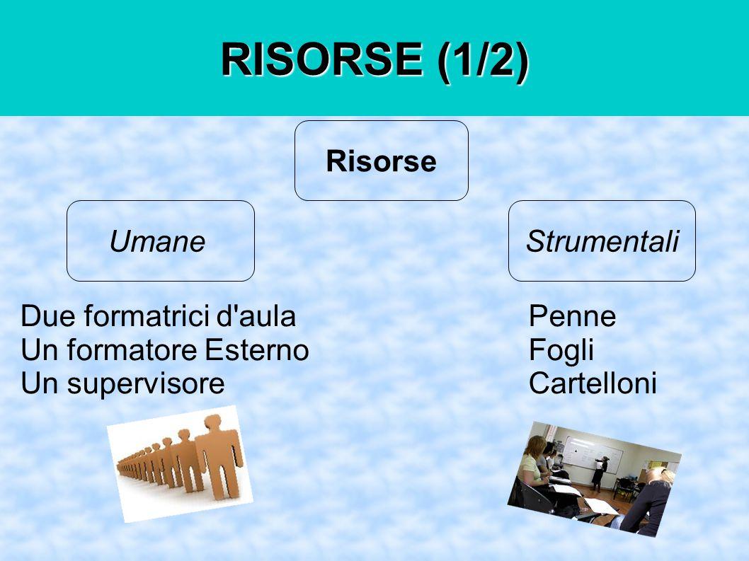 RISORSE (1/2) Risorse UmaneStrumentali Due formatrici d aula Un formatore Esterno Un supervisore Penne Fogli Cartelloni