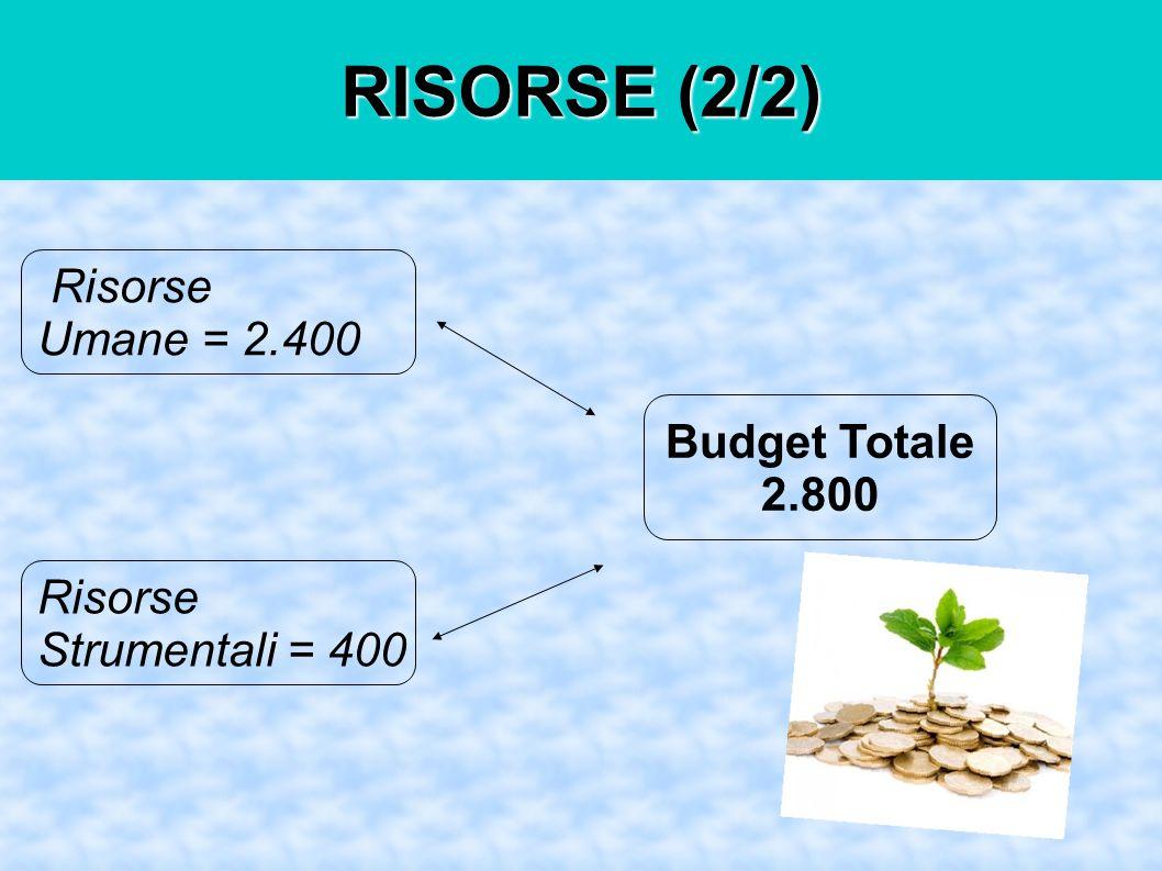 RISORSE (2/2) Risorse Umane = 2.400 Risorse Strumentali = 400 Budget Totale 2.800