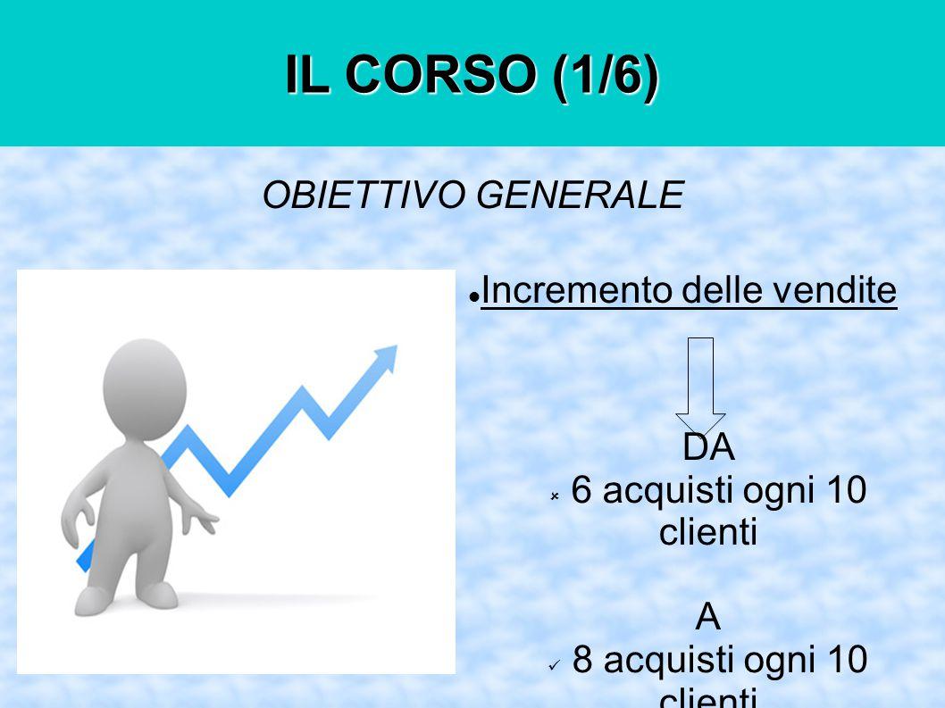 Incremento delle vendite OBIETTIVO GENERALE DA  6 acquisti ogni 10 clienti A 8 acquisti ogni 10 clienti IL CORSO (1/6)