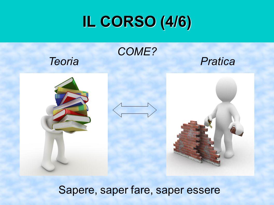 COME Sapere, saper fare, saper essere PraticaTeoria IL CORSO (4/6)