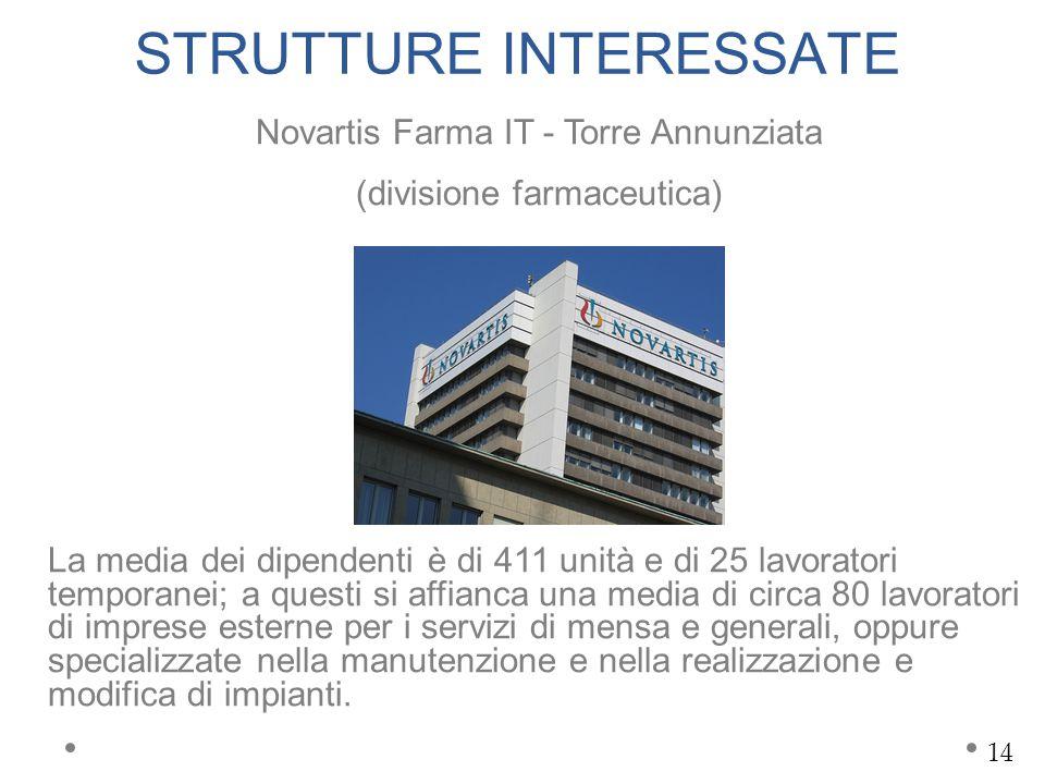 STRUTTURE INTERESSATE Novartis Farma IT - Torre Annunziata (divisione farmaceutica) La media dei dipendenti è di 411 unità e di 25 lavoratori temporan