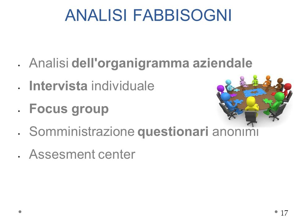 ANALISI FABBISOGNI Analisi dell organigramma aziendale Intervista individuale Focus group Somministrazione questionari anonimi Assesment center 17