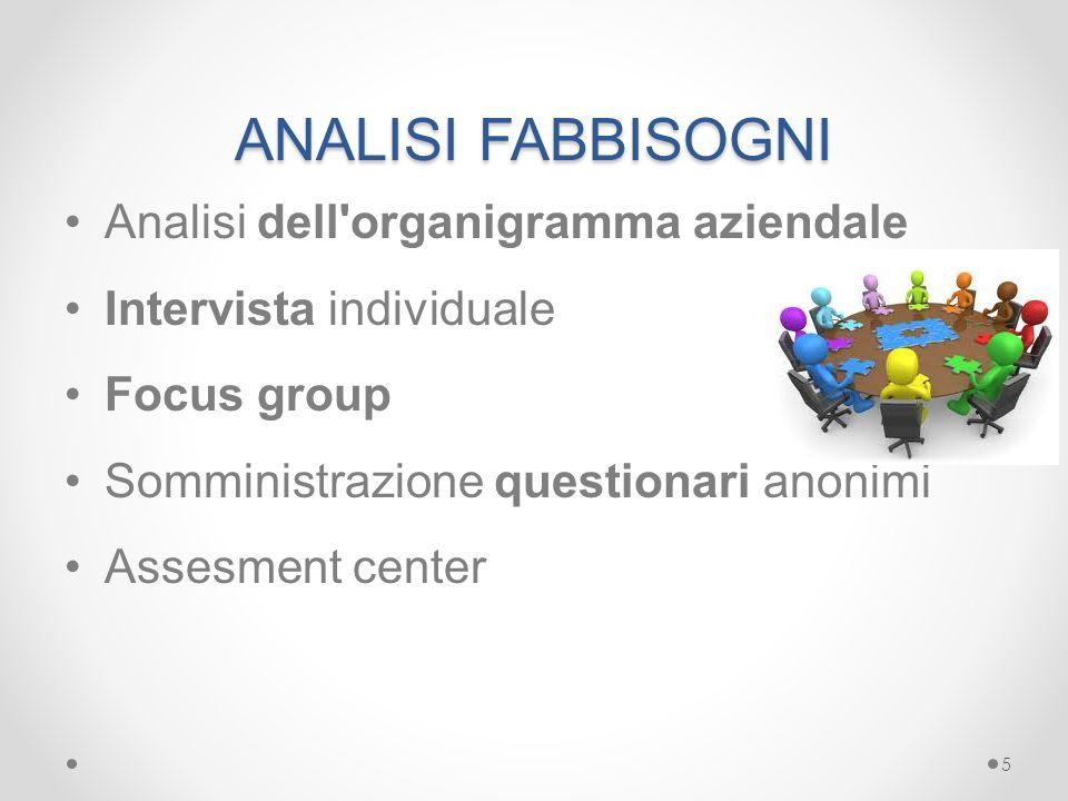 ANALISI FABBISOGNI Analisi dell'organigramma aziendale Intervista individuale Focus group Somministrazione questionari anonimi Assesment center 5