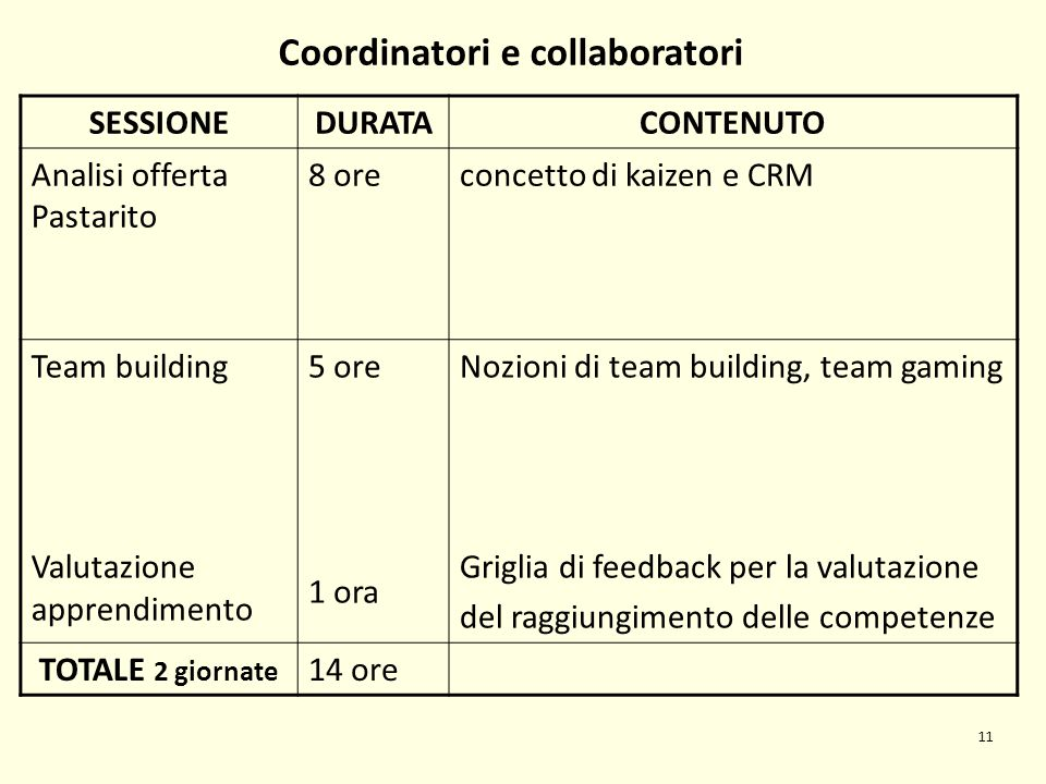 SESSIONEDURATACONTENUTO Analisi offerta Pastarito 8 oreconcetto di kaizen e CRM Team building Valutazione apprendimento 5 ore 1 ora Nozioni di team bu
