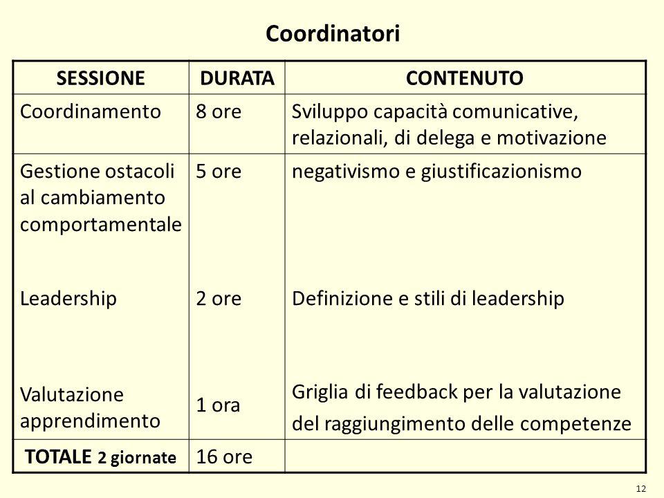 SESSIONEDURATACONTENUTO Coordinamento8 oreSviluppo capacità comunicative, relazionali, di delega e motivazione Gestione ostacoli al cambiamento compor