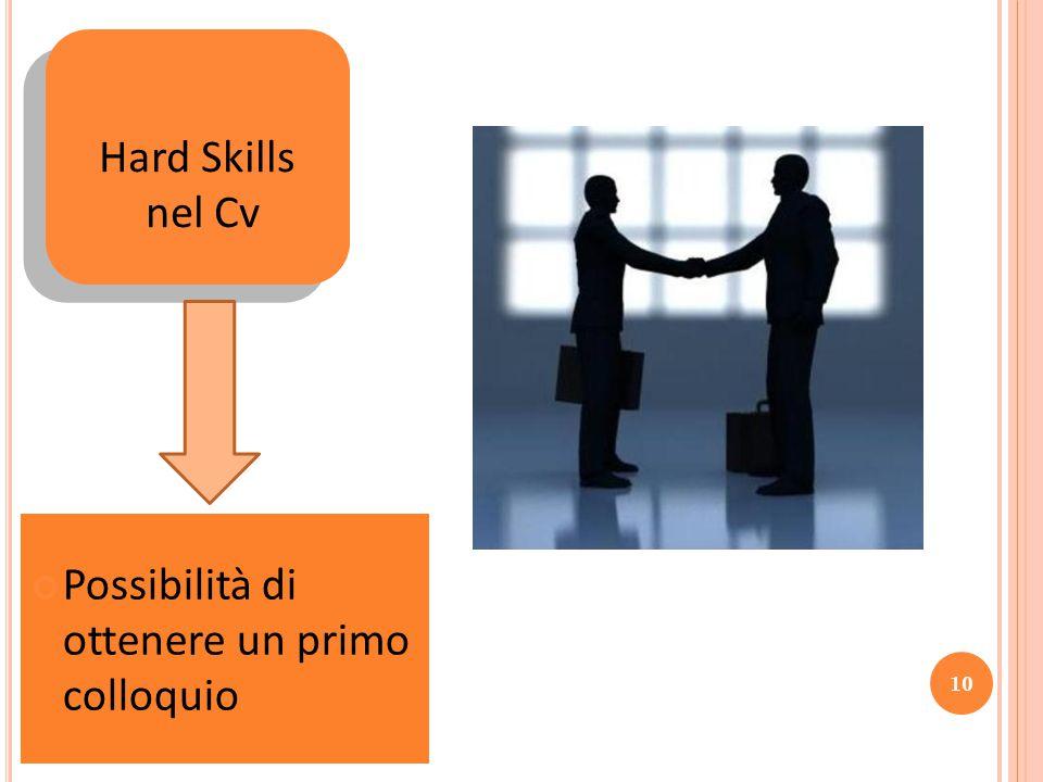 Hard Skills nel Cv Possibilità di ottenere un primo colloquio 10