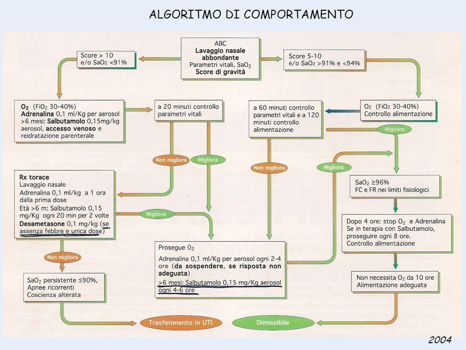 ALGORITMO DI COMPORTAMENTO 2004