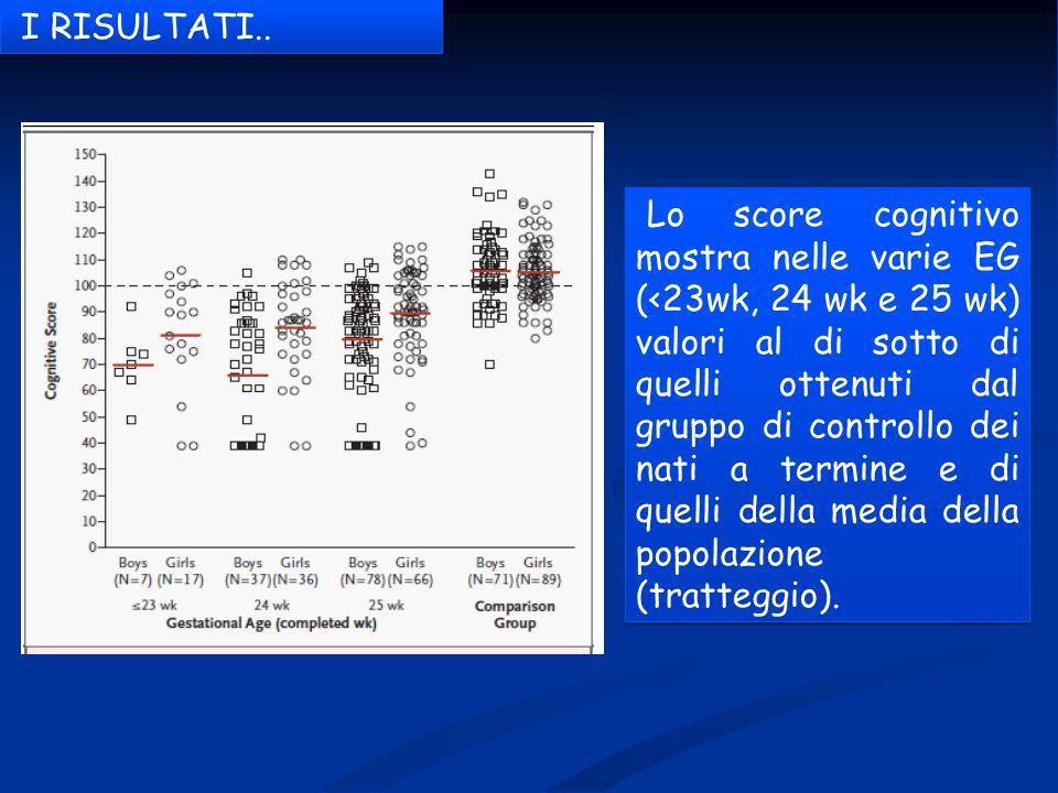 Lo score cognitivo mostra nelle varie EG (<23wk, 24 wk e 25 wk) valori al di sotto di quelli ottenuti dal gruppo di controllo dei nati a termine e di quelli della media della popolazione (tratteggio).