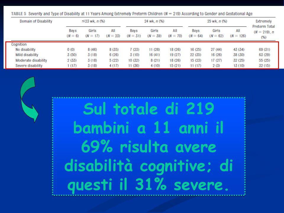 Sul totale di 219 bambini a 11 anni il 69% risulta avere disabilità cognitive; di questi il 31% severe.