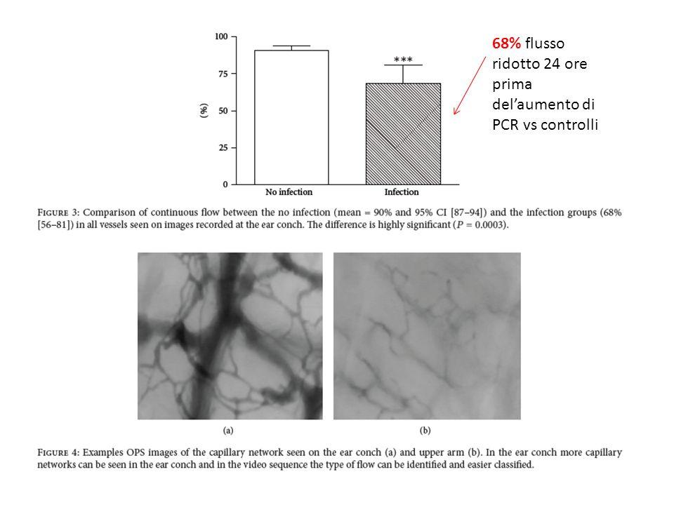 68% flusso ridotto 24 ore prima del'aumento di PCR vs controlli