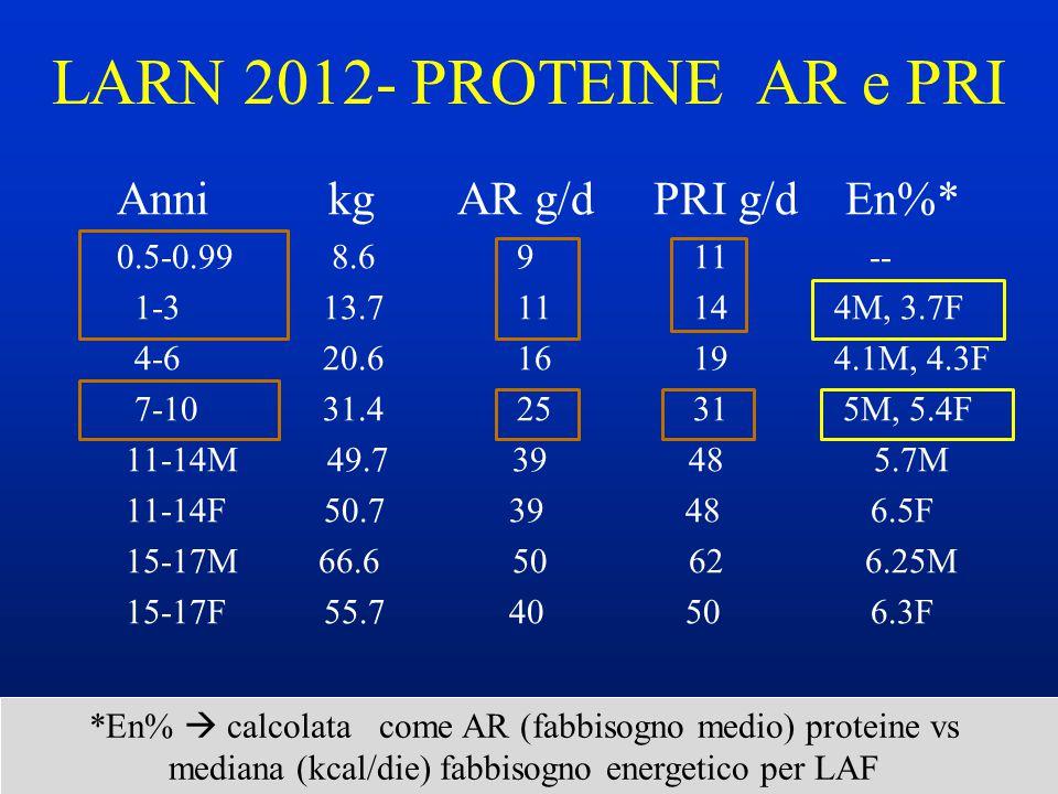 LARN 2012- PROTEINE AR e PRI Anni kg AR g/d PRI g/d En%* 0.5-0.99 8.6 9 11 -- 1-3 13.7 11 14 4M, 3.7F 4-6 20.6 16 19 4.1M, 4.3F 7-10 31.4 25 31 5M, 5.