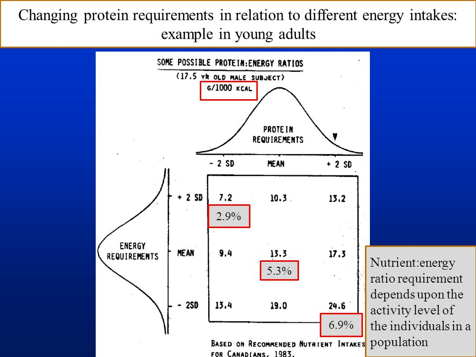2.9% 6.9% 5.3% Changing protein requirements in relation to different energy intakes: example in young adults Nutrient:energy ratio requirement depends upon the activity level of the individuals in a population