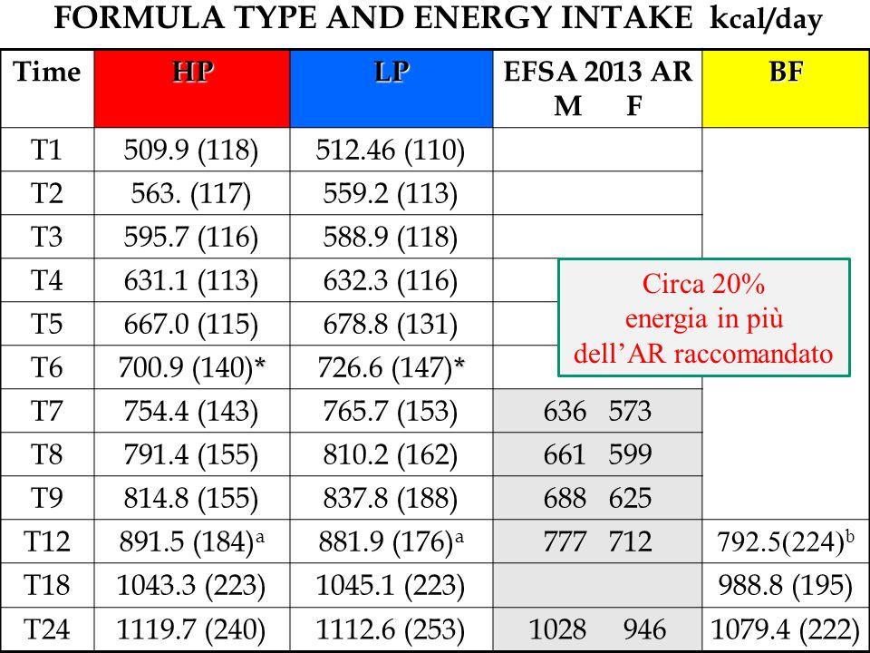 TimeHPLP EFSA 2013 AR M F BF T1509.9 (118)512.46 (110) T2563. (117)559.2 (113) T3595.7 (116)588.9 (118) T4631.1 (113)632.3 (116) T5667.0 (115)678.8 (1