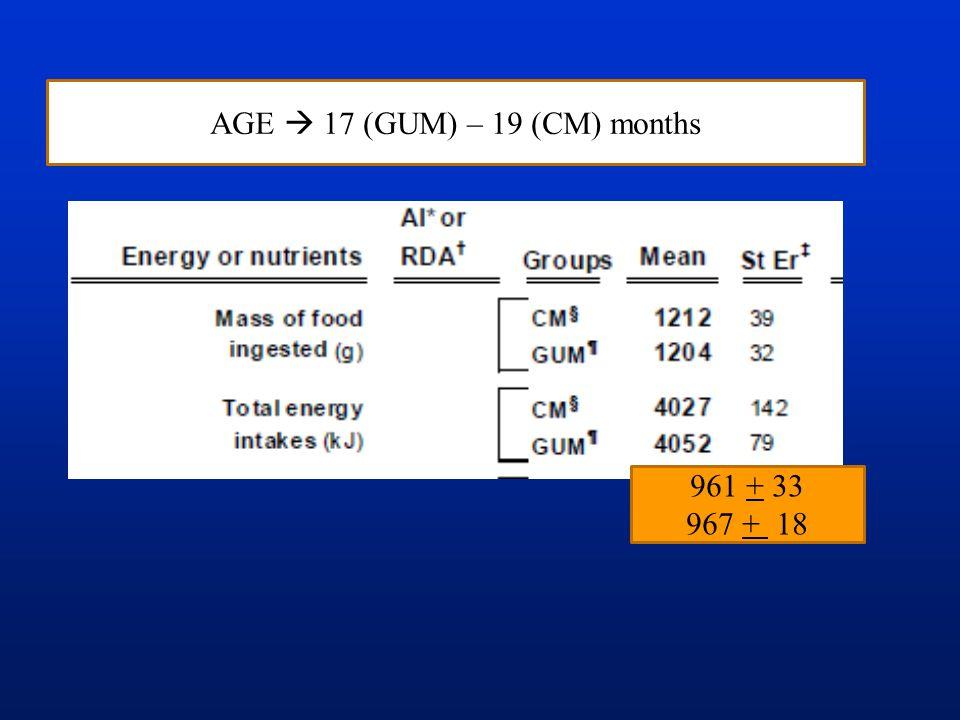 AGE  17 (GUM) – 19 (CM) months 961 + 33 967 + 18