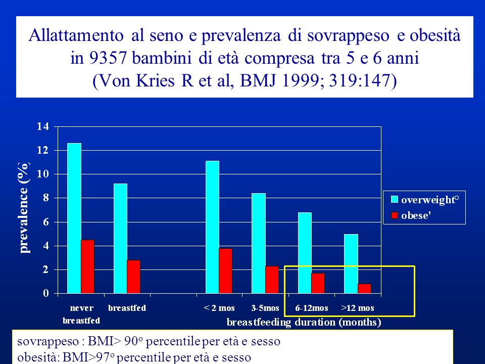 Breastfeeding and prevalence of overweight° in over 15000 adolescents aged 9-14 years.