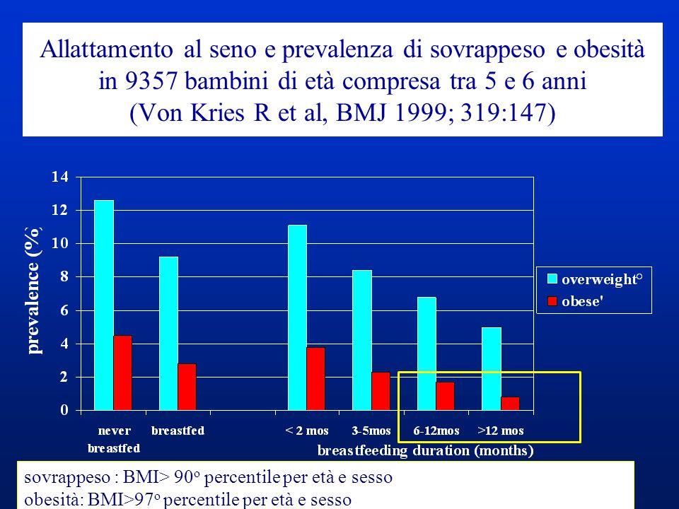 Allattamento al seno e prevalenza di sovrappeso e obesità in 9357 bambini di età compresa tra 5 e 6 anni (Von Kries R et al, BMJ 1999; 319:147) sovrap