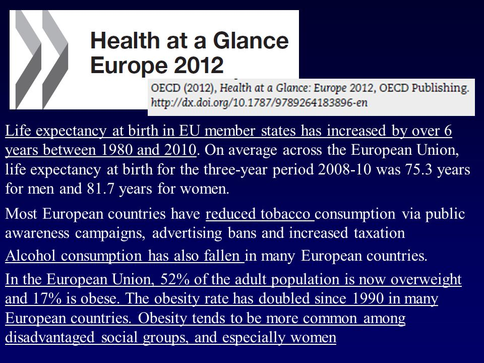 Life expectancy at birth in EU member states has increased by over 6 years between 1980 and 2010.