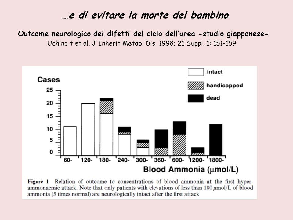 …e di evitare la morte del bambino Outcome neurologico dei difetti del ciclo dell'urea -studio giapponese- Uchino t et al. J Inherit Metab. Dis. 1998;