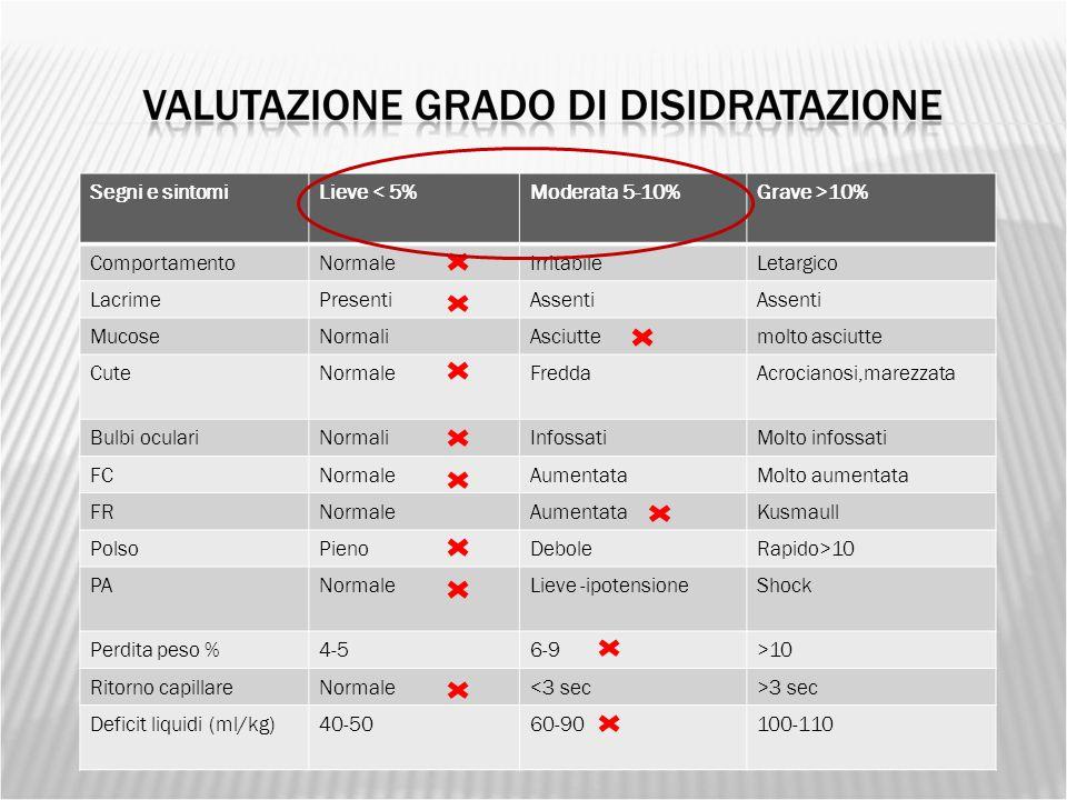 Dx: 521 mg/dl EGA: PH 7.208, HCo3 10.8 mmol/l, EB: -18.5 mmol/l, Na 132.4mmol/l, Ca 1.41 mmol/l, Cl 101 mmol/l, K 4.18 mmol/l, GAP anionico 28.3 mmol/l Glicemia: 531mg/dl Na 128 mEq/l, Ca 10.1 mg/dl, Cl 95mEq/l, K 5.2 mEq/l, P 4.1 mg/dl Emocromo, Azotemia e Creatininemia,AST, ALT, Amilasi, Proteine tot, FA: nella norma PCR: 0.02 mg/dl Osm.