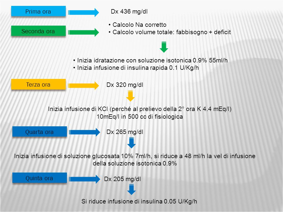  Insulinemia: 2.3 uUI/ml (2.6-24.9)  Peptide C: 0.33 ng/ml (0.7-4)  Assetto lipidico:  Colesterolo tot 101 mg/dl (45-182)  LDL 41mg/dl (<150)  Trigliceridi 222 mg/dl (30-90)