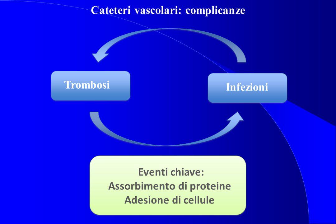 Trombosi Infezioni Cateteri vascolari: complicanze Eventi chiave: Assorbimento di proteine Adesione di cellule
