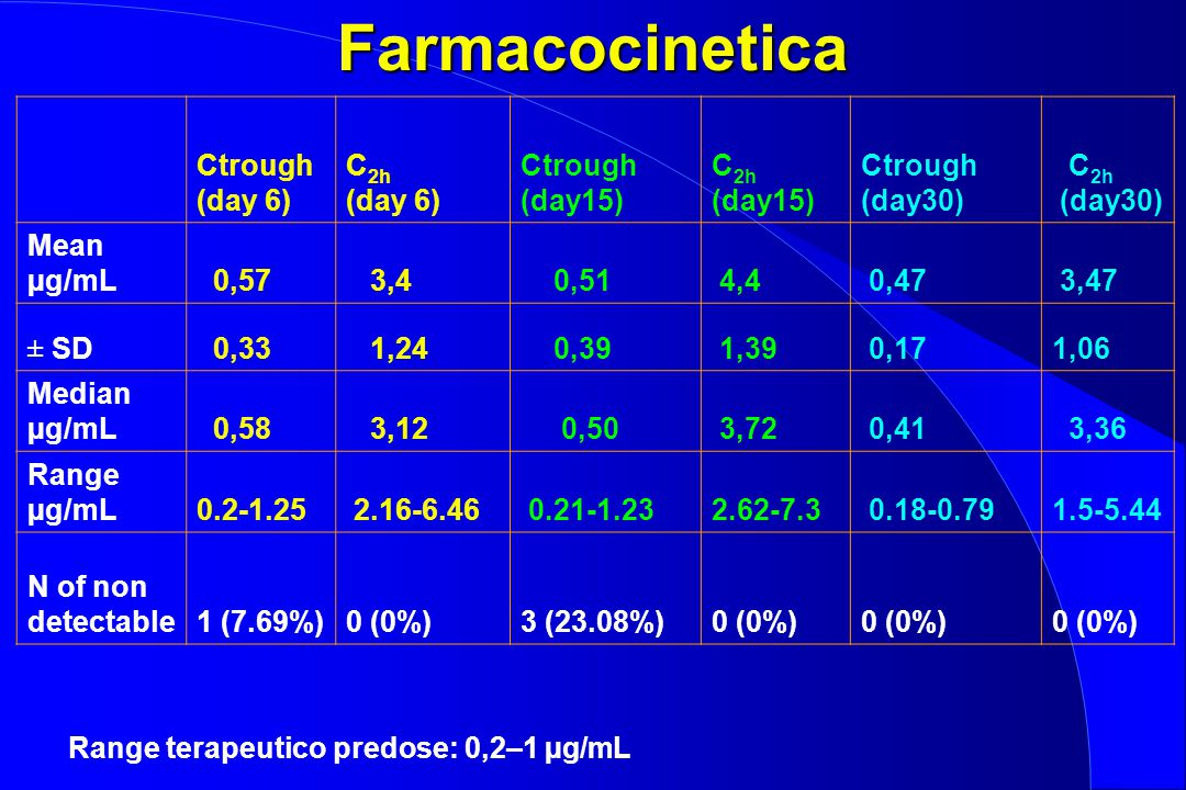 Farmacocinetica Ctrough (day 6) C 2h (day 6) Ctrough (day15) C 2h (day15) Ctrough (day30) C 2h (day30) Mean µg/mL 0,57 3,4 0,51 4,4 0,47 3,47 ± SD 0,3