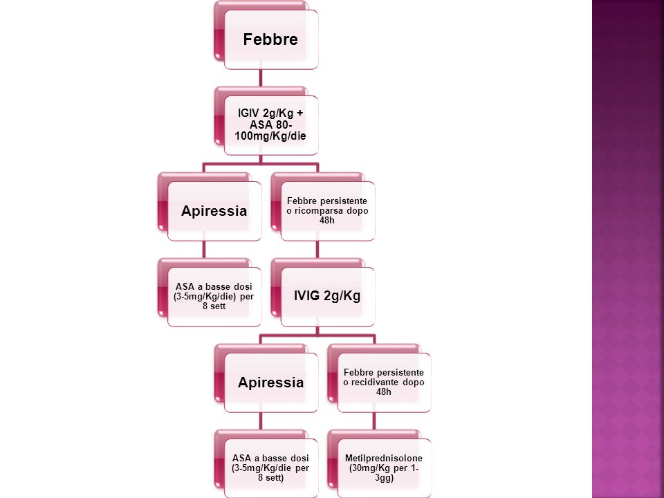 Febbre IGIV 2g/Kg + ASA 80- 100mg/Kg/die Apiressia ASA a basse dosi (3-5mg/Kg/die) per 8 sett Febbre persistente o ricomparsa dopo 48h IVIG 2g/Kg Apir