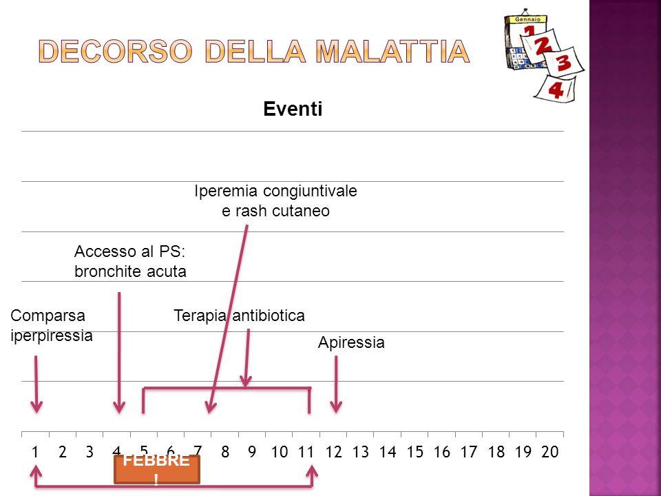 Comparsa iperpiressia Accesso al PS: bronchite acuta Iperemia congiuntivale e rash cutaneo Terapia antibiotica Apiressia FEBBRE !