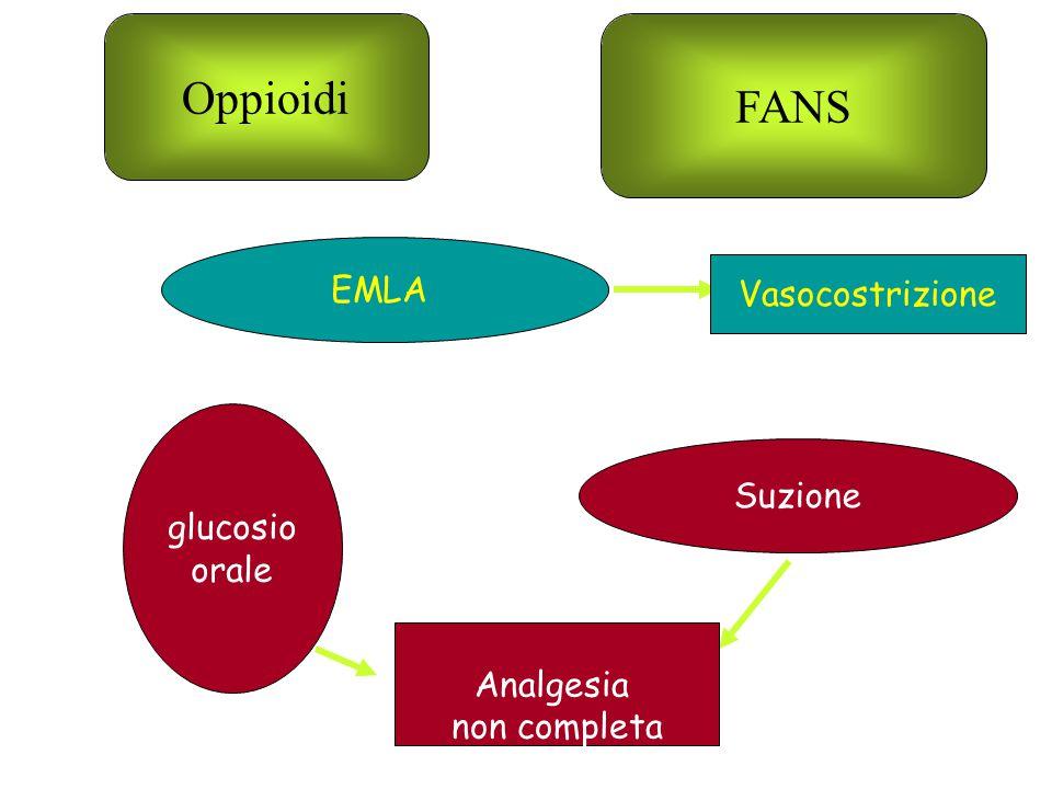 EMLA glucosio orale Suzione Vasocostrizione Analgesia non completa Oppioidi FANS